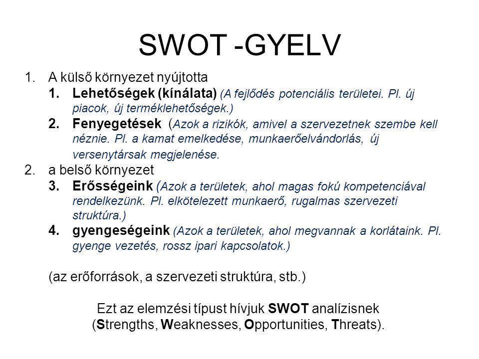 SWOT -GYELV 1.A külső környezet nyújtotta 1.Lehetőségek (kínálata) (A fejlődés potenciális területei. Pl. új piacok, új terméklehetőségek.) 2.Fenyeget