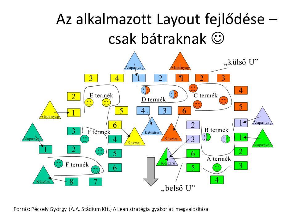 Az alkalmazott Layout fejlődése – csak bátraknak Forrás: Péczely György (A.A. Stádium Kft.) A Lean stratégia gyakorlati megvalósítása