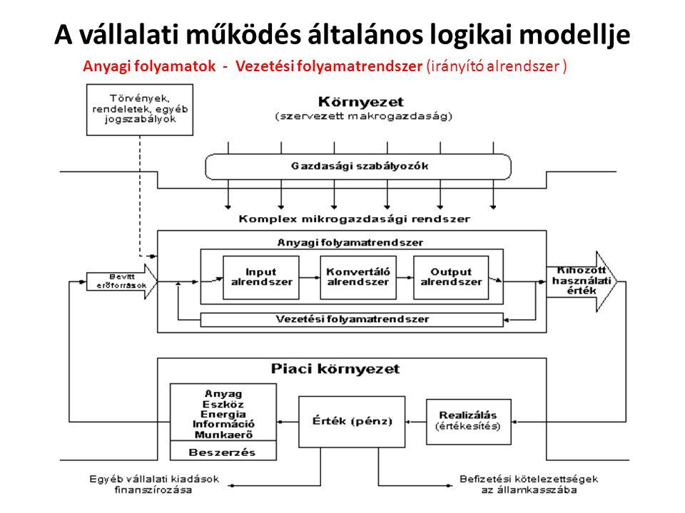 A vállalati működés általános logikai modellje Anyagi folyamatok szakaszai: a)Anyagi-személyi tényezők bevitele a rendszerbe (input folyamatok).