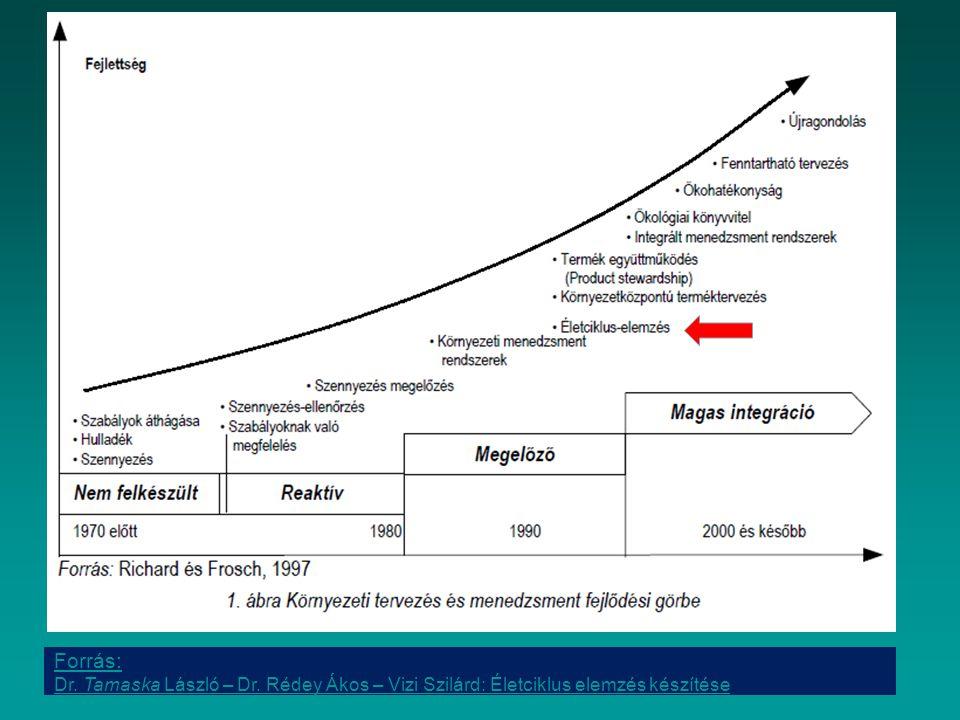 Forrás: Dr. Tamaska László – Dr. Rédey Ákos – Vizi Szilárd: Életciklus elemzés készítése