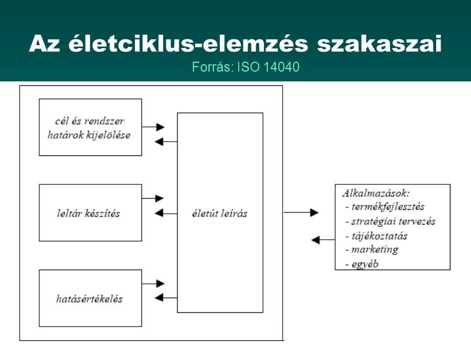 Az életciklus-elemzés szakaszai Forrás: ISO 14040