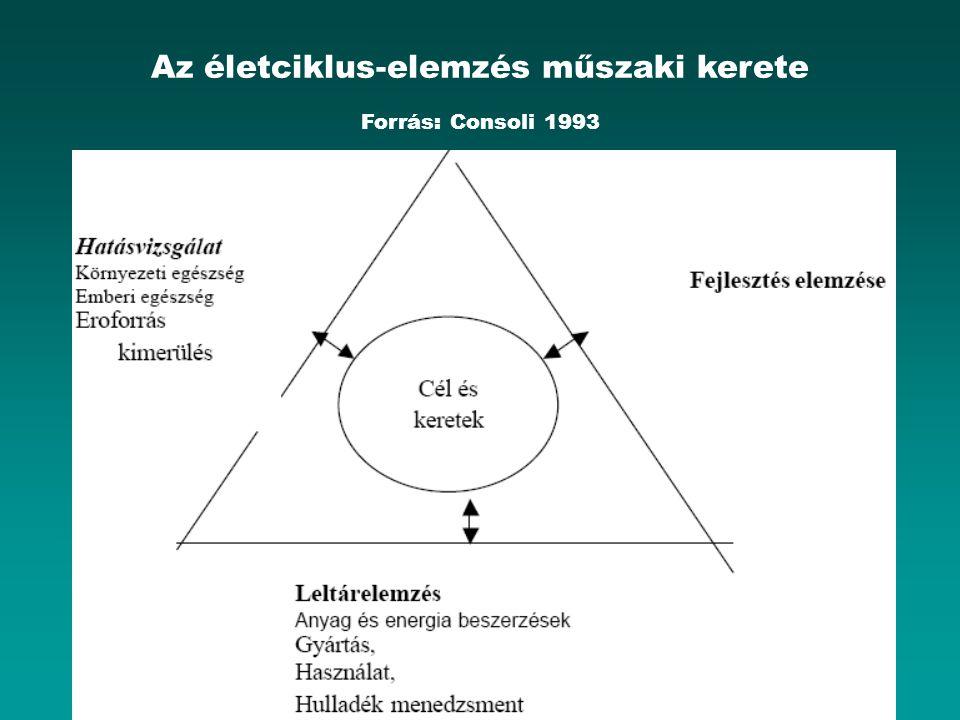Az életciklus-elemzés műszaki kerete Forrás: Consoli 1993