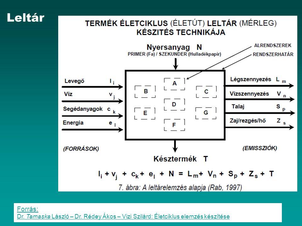 Leltár Forrás: Dr. Tamaska László – Dr. Rédey Ákos – Vizi Szilárd: Életciklus elemzés készítése