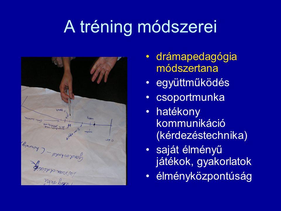 A tréning módszerei drámapedagógia módszertana együttműködés csoportmunka hatékony kommunikáció (kérdezéstechnika) saját élményű játékok, gyakorlatok élményközpontúság