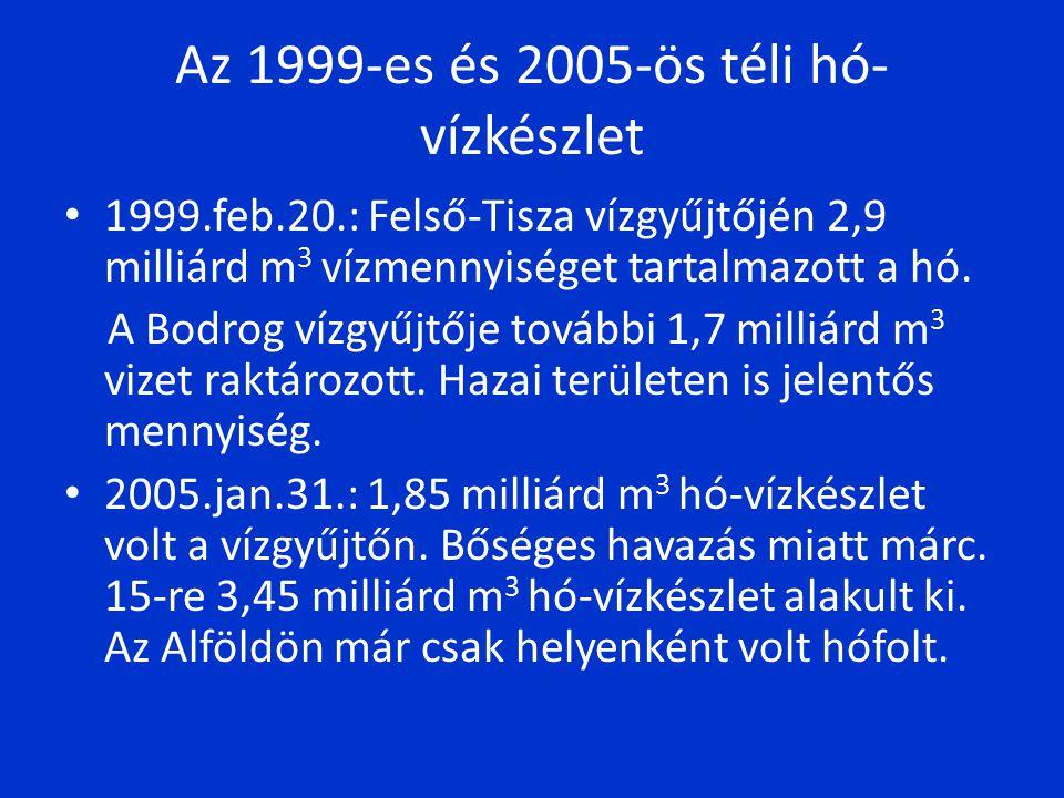 Az 1999-es és 2005-ös téli hó- vízkészlet 1999.feb.20.: Felső-Tisza vízgyűjtőjén 2,9 milliárd m 3 vízmennyiséget tartalmazott a hó.