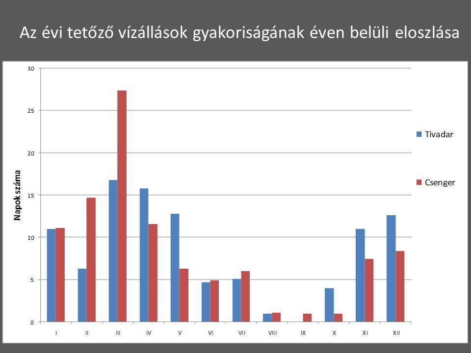Az évi tetőző vízállások gyakoriságának éven belüli eloszlása