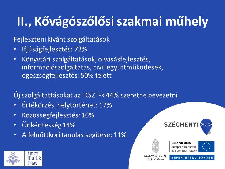II., Kővágószőlősi szakmai műhely Fejleszteni kívánt szolgáltatások Ifjúságfejlesztés: 72% Könyvtári szolgáltatások, olvasásfejlesztés, információszolgáltatás, civil együttműködések, egészségfejlesztés: 50% felett Új szolgáltattásokat az IKSZT-k 44% szeretne bevezetni Értékőrzés, helytörténet: 17% Közösségfejlesztés: 16% Önkéntesség 14% A felnőttkori tanulás segítése: 11%