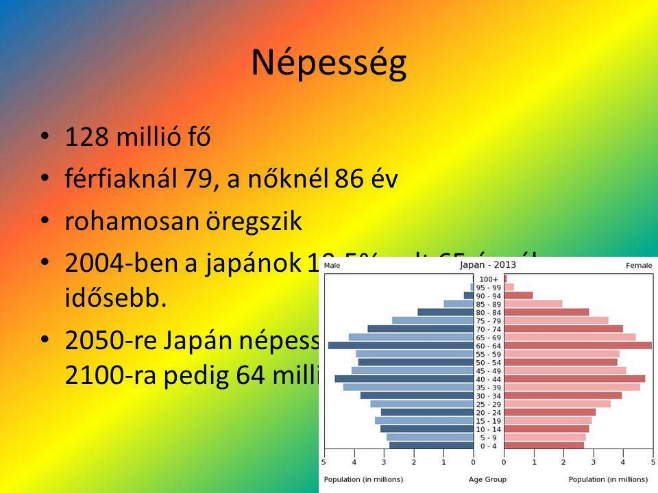 Népesség 128 millió fő férfiaknál 79, a nőknél 86 év rohamosan öregszik 2004-ben a japánok 19,5% volt 65 évnél idősebb. 2050-re Japán népessége 100 mi