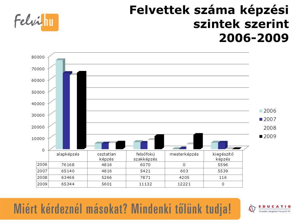 Felvettek száma képzési szintek szerint 2006-2009