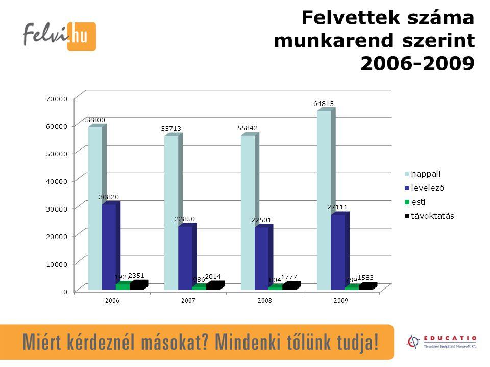 Felvettek száma munkarend szerint 2006-2009