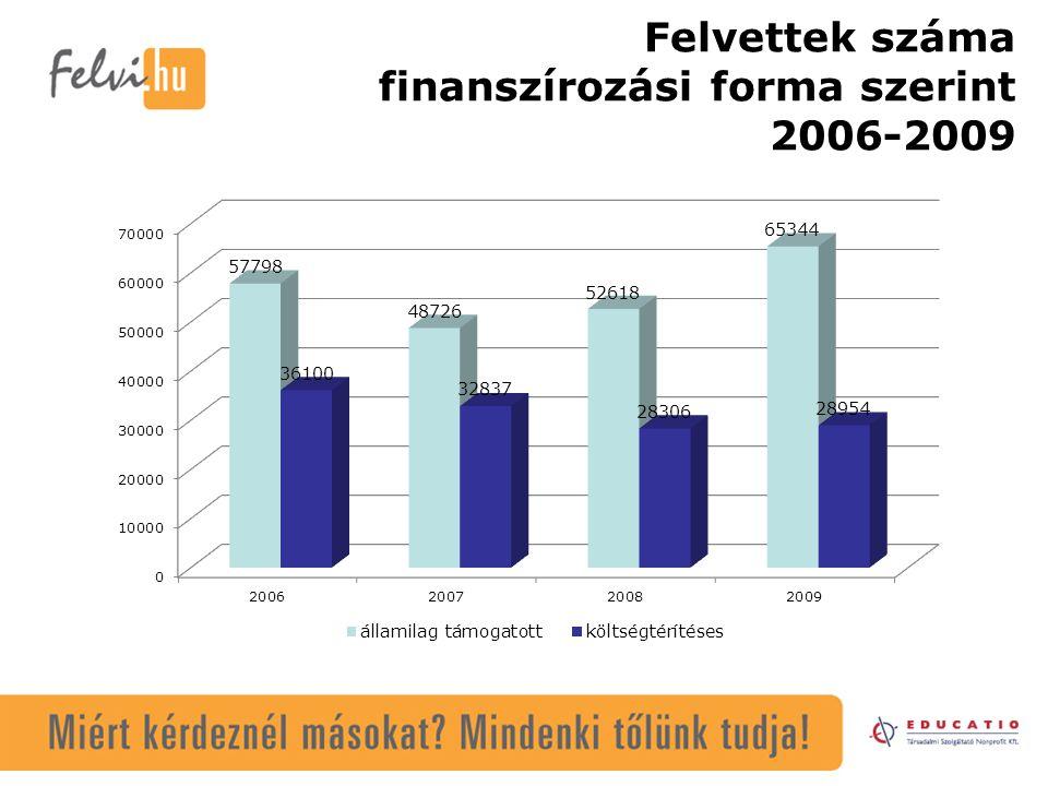Felvettek száma finanszírozási forma szerint 2006-2009