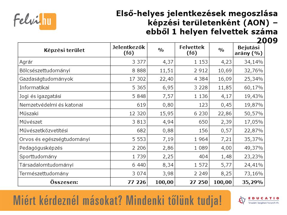 Első-helyes jelentkezések megoszlása képzési területenként (AON) – ebből 1 helyen felvettek száma 2009 Képzési terület Jelentkezők (fő) % Felvettek (fő) % Bejutási arány (%) Agrár3 3774,371 1534,2334,14% Bölcsészettudományi8 88811,512 91210,6932,76% Gazdaságtudományok17 30222,404 38416,0925,34% Informatikai5 3656,953 22811,8560,17% Jogi és igazgatási5 8487,571 1364,1719,43% Nemzetvédelmi és katonai6190,801230,4519,87% Műszaki12 32015,956 23022,8650,57% Művészet3 8134,946502,3917,05% Művészetközvetítési6820,881560,5722,87% Orvos és egészségtudományi5 5537,191 9647,2135,37% Pedagógusképzés2 2062,861 0894,0049,37% Sporttudomány1 7392,254041,4823,23% Társadalomtudományi6 4408,341 5725,7724,41% Természettudomány3 0743,982 2498,2573,16% Összesen:77 226100,0027 250100,0035,29%