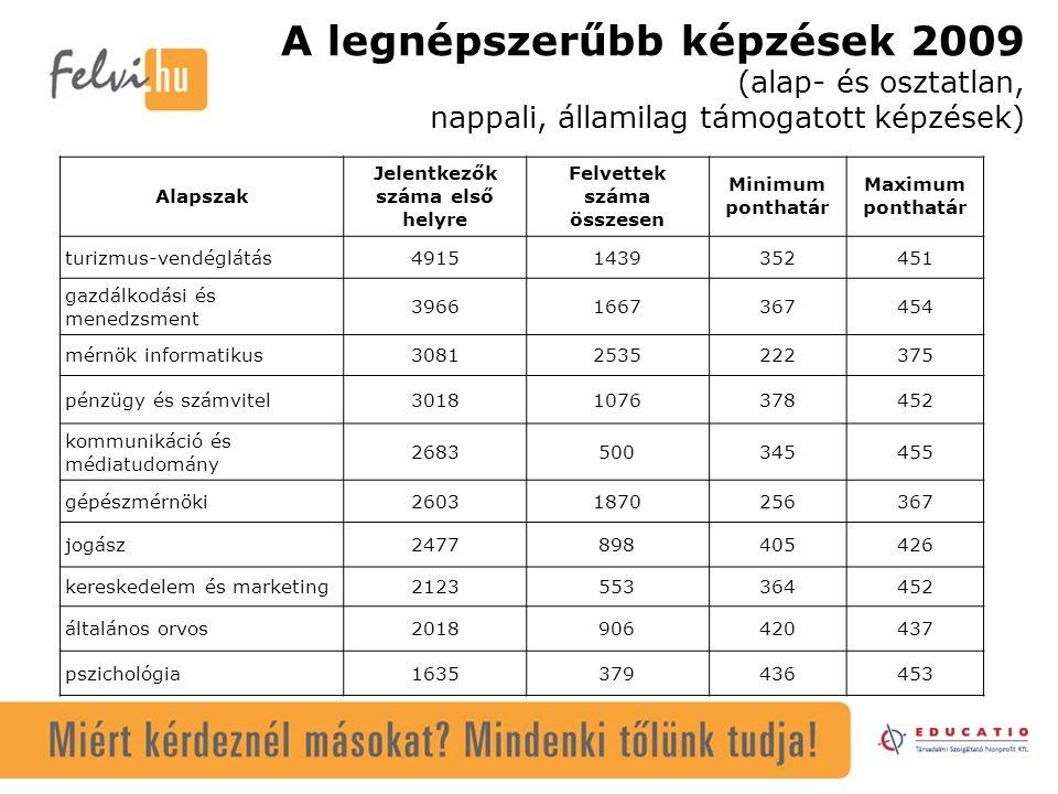 A legnépszerűbb képzések 2009 (alap- és osztatlan, nappali, államilag támogatott képzések) Alapszak Jelentkezők száma első helyre Felvettek száma össz