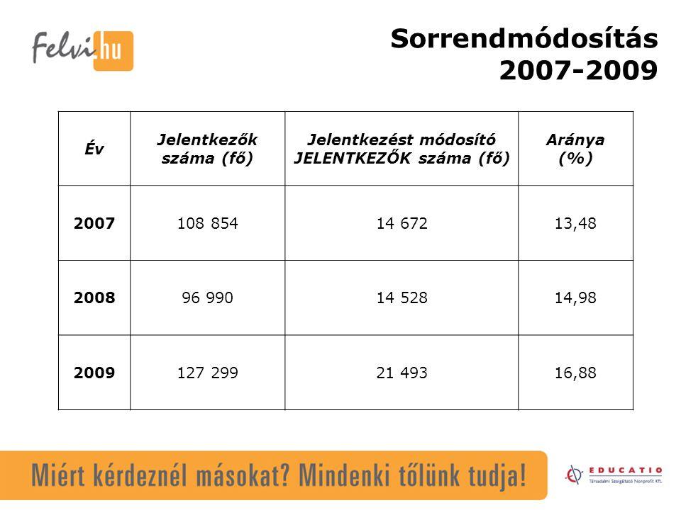 Sorrendmódosítás 2007-2009 Év Jelentkezők száma (fő) Jelentkezést módosító JELENTKEZŐK száma (fő) Aránya (%) 2007108 85414 67213,48 200896 99014 52814,98 2009127 29921 49316,88