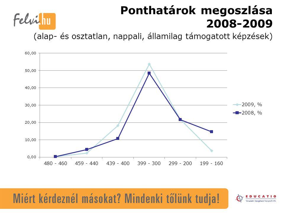 Ponthatárok megoszlása 2008-2009 (alap- és osztatlan, nappali, államilag támogatott képzések)