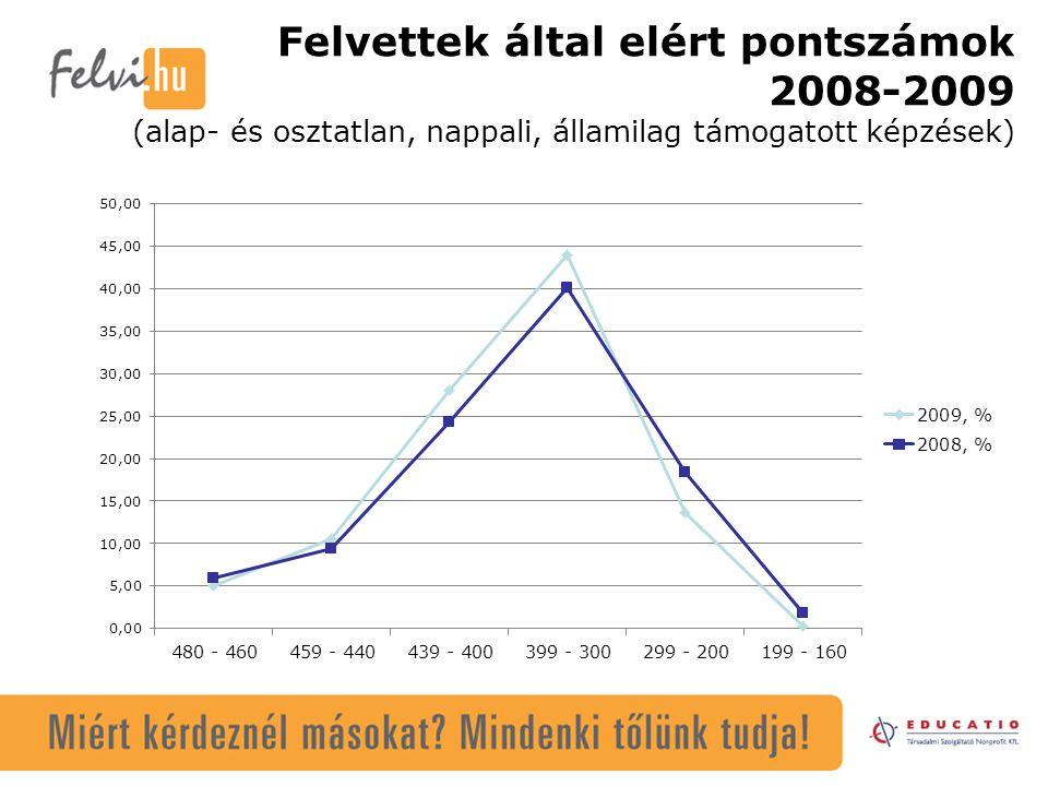 Felvettek által elért pontszámok 2008-2009 (alap- és osztatlan, nappali, államilag támogatott képzések)