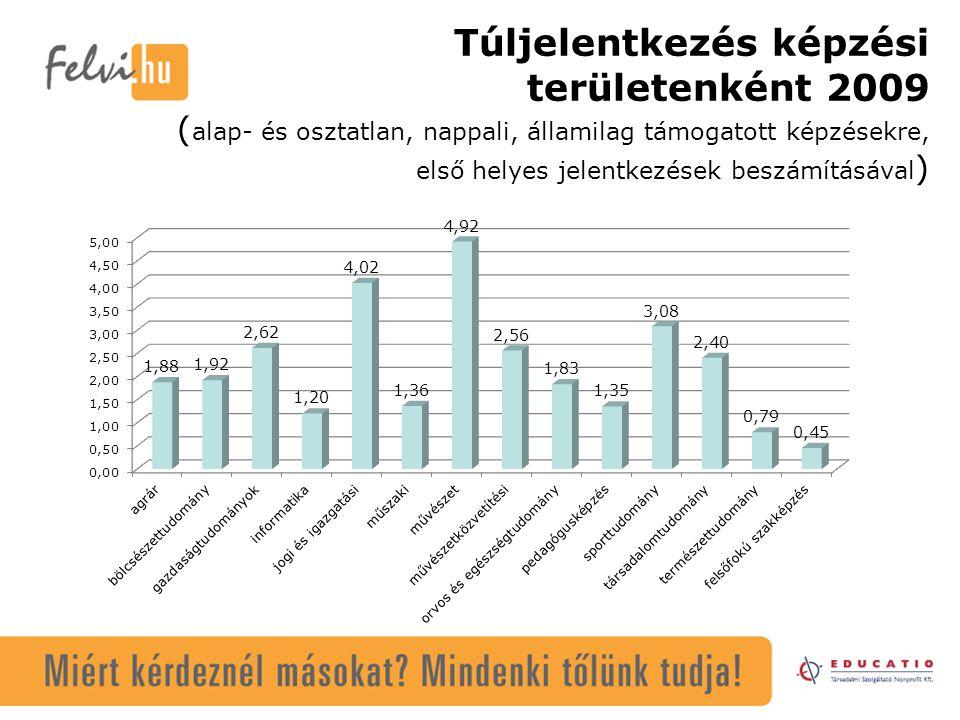 Túljelentkezés képzési területenként 2009 ( alap- és osztatlan, nappali, államilag támogatott képzésekre, első helyes jelentkezések beszámításával )