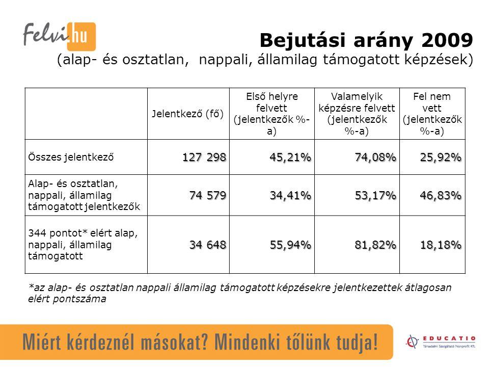 Bejutási arány 2009 (alap- és osztatlan, nappali, államilag támogatott képzések) Jelentkező (fő) Első helyre felvett (jelentkezők %- a) Valamelyik képzésre felvett (jelentkezők %-a) Fel nem vett (jelentkezők %-a) Összes jelentkező 127 298 45,21%74,08%25,92% Alap- és osztatlan, nappali, államilag támogatott jelentkezők 74 579 34,41%53,17%46,83% 344 pontot* elért alap, nappali, államilag támogatott 34 648 55,94%81,82%18,18% *az alap- és osztatlan nappali államilag támogatott képzésekre jelentkezettek átlagosan elért pontszáma