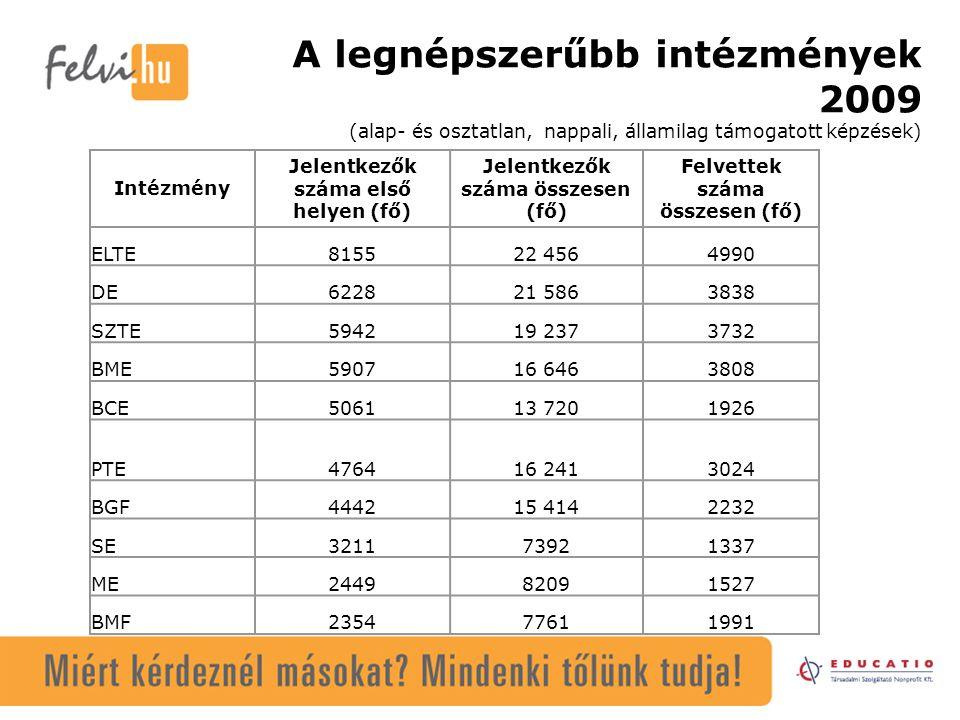 A legnépszerűbb intézmények 2009 (alap- és osztatlan, nappali, államilag támogatott képzések) Intézmény Jelentkezők száma első helyen (fő) Jelentkezők