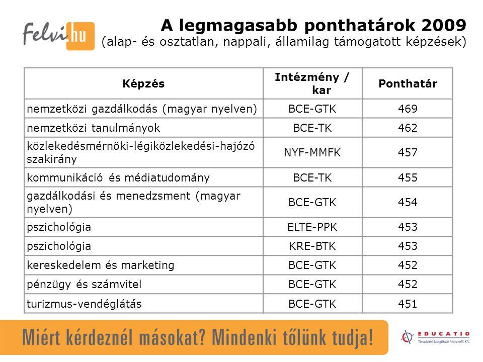 A legmagasabb ponthatárok 2009 (alap- és osztatlan, nappali, államilag támogatott képzések) Képzés Intézmény / kar Ponthatár nemzetközi gazdálkodás (magyar nyelven)BCE-GTK469 nemzetközi tanulmányokBCE-TK462 közlekedésmérnöki-légiközlekedési-hajózó szakirány NYF-MMFK457 kommunikáció és médiatudományBCE-TK455 gazdálkodási és menedzsment (magyar nyelven) BCE-GTK454 pszichológiaELTE-PPK453 pszichológiaKRE-BTK453 kereskedelem és marketingBCE-GTK452 pénzügy és számvitelBCE-GTK452 turizmus-vendéglátásBCE-GTK451