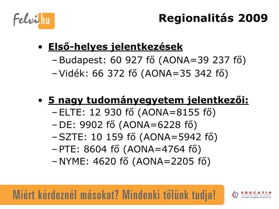 Regionalitás 2009 Első-helyes jelentkezések –Budapest: 60 927 fő (AONA=39 237 fő) –Vidék: 66 372 fő (AONA=35 342 fő) 5 nagy tudományegyetem jelentkező