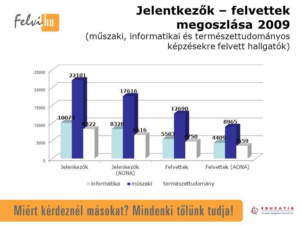 Jelentkezők – felvettek megoszlása 2009 (műszaki, informatikai és természettudományos képzésekre felvett hallgatók)