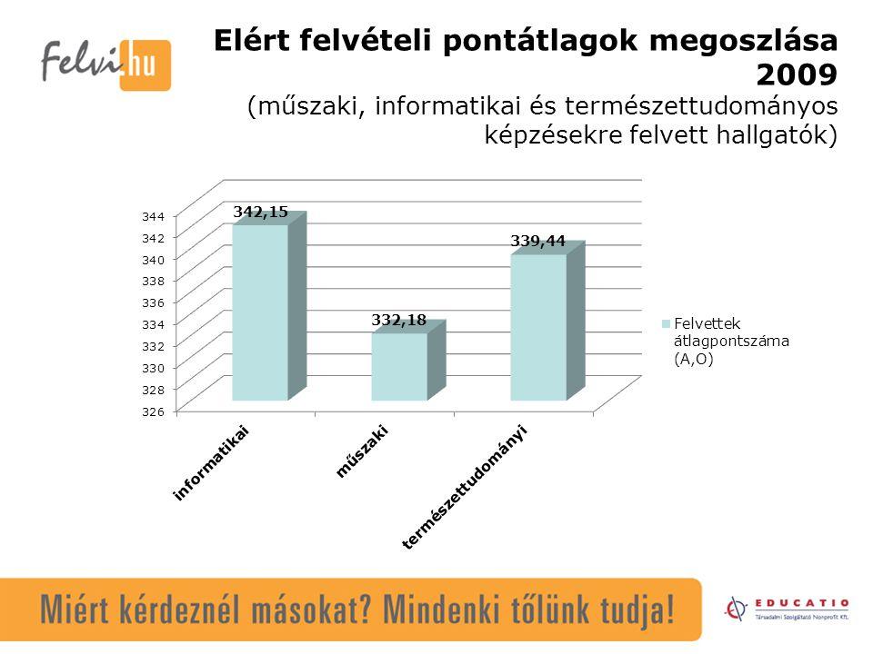 Elért felvételi pontátlagok megoszlása 2009 (műszaki, informatikai és természettudományos képzésekre felvett hallgatók)