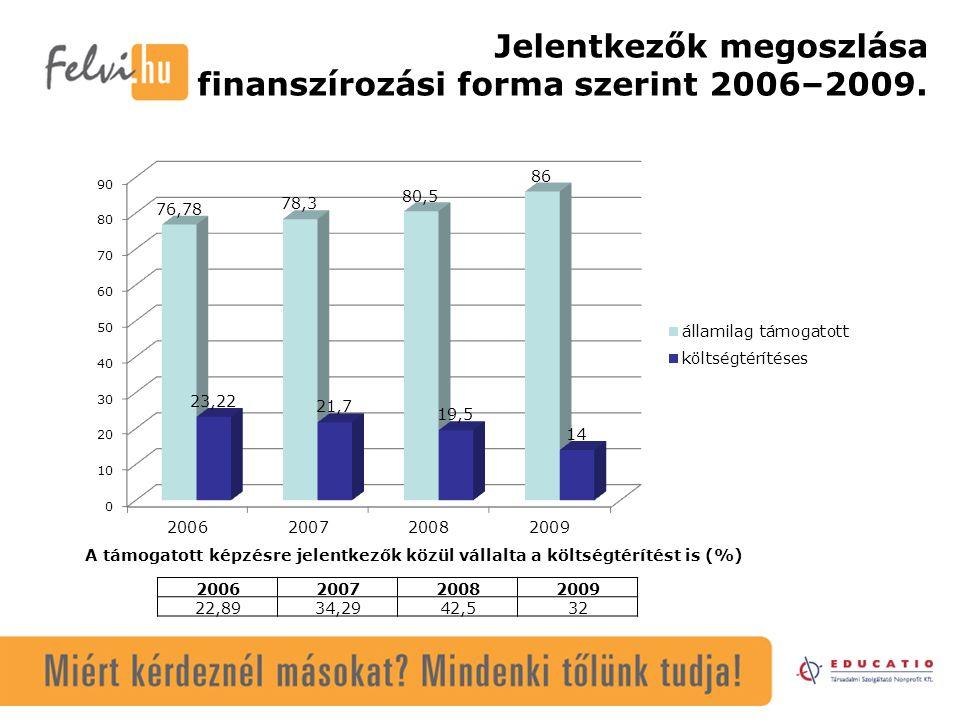 Jelentkezők megoszlása finanszírozási forma szerint 2006–2009. A támogatott képzésre jelentkezők közül vállalta a költségtérítést is (%) 2006200720082