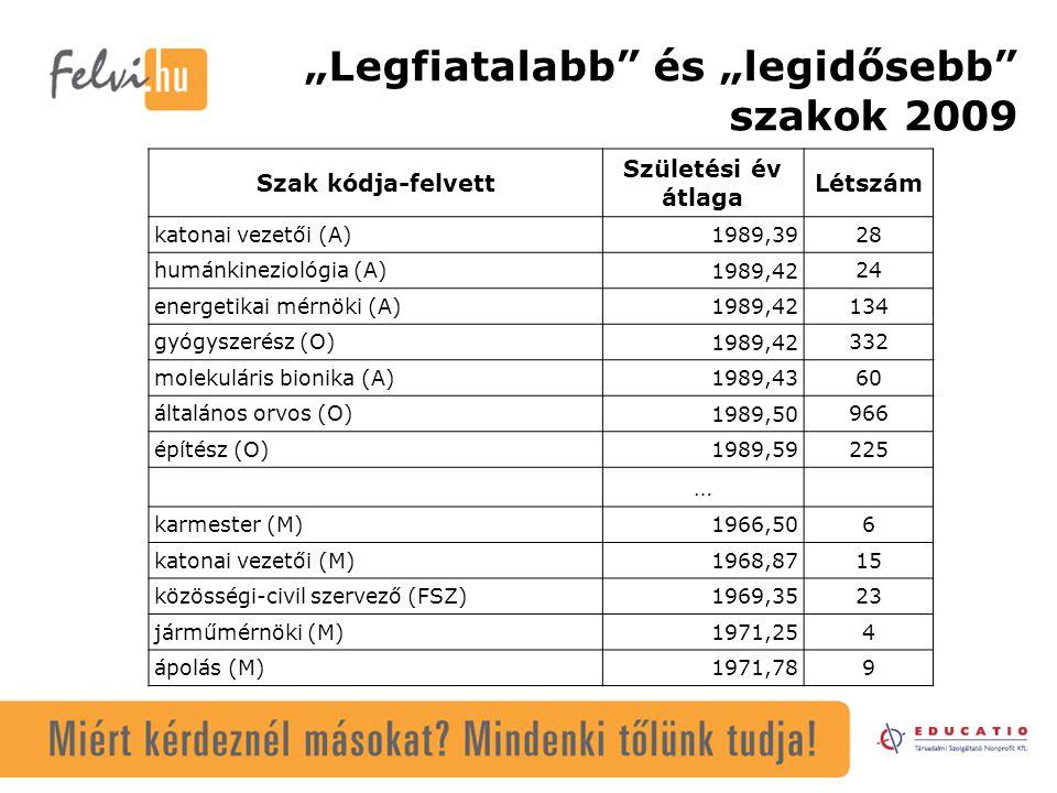 """""""Legfiatalabb és """"legidősebb szakok 2009 Szak kódja-felvett Születési év átlaga Létszám katonai vezetői (A) 1989,39 28 humánkineziológia (A) 1989,42 24 energetikai mérnöki (A) 1989,42 134 gyógyszerész (O) 1989,42 332 molekuláris bionika (A) 1989,43 60 általános orvos (O) 1989,50 966 építész (O) 1989,59 225 … karmester (M) 1966,50 6 katonai vezetői (M) 1968,87 15 közösségi-civil szervező (FSZ) 1969,35 23 járműmérnöki (M) 1971,25 4 ápolás (M) 1971,78 9"""