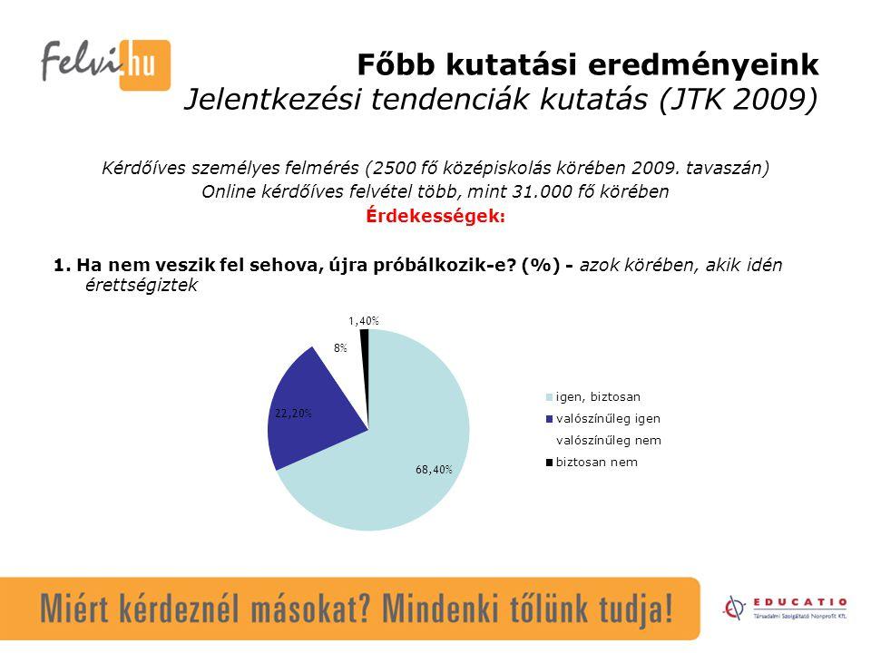 Főbb kutatási eredményeink Jelentkezési tendenciák kutatás (JTK 2009) Kérdőíves személyes felmérés (2500 fő középiskolás körében 2009. tavaszán) Onlin