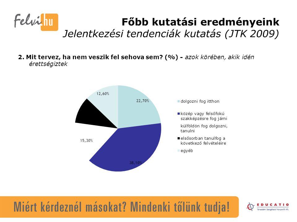 Főbb kutatási eredményeink Jelentkezési tendenciák kutatás (JTK 2009) 2. Mit tervez, ha nem veszik fel sehova sem? (%) - azok körében, akik idén érett