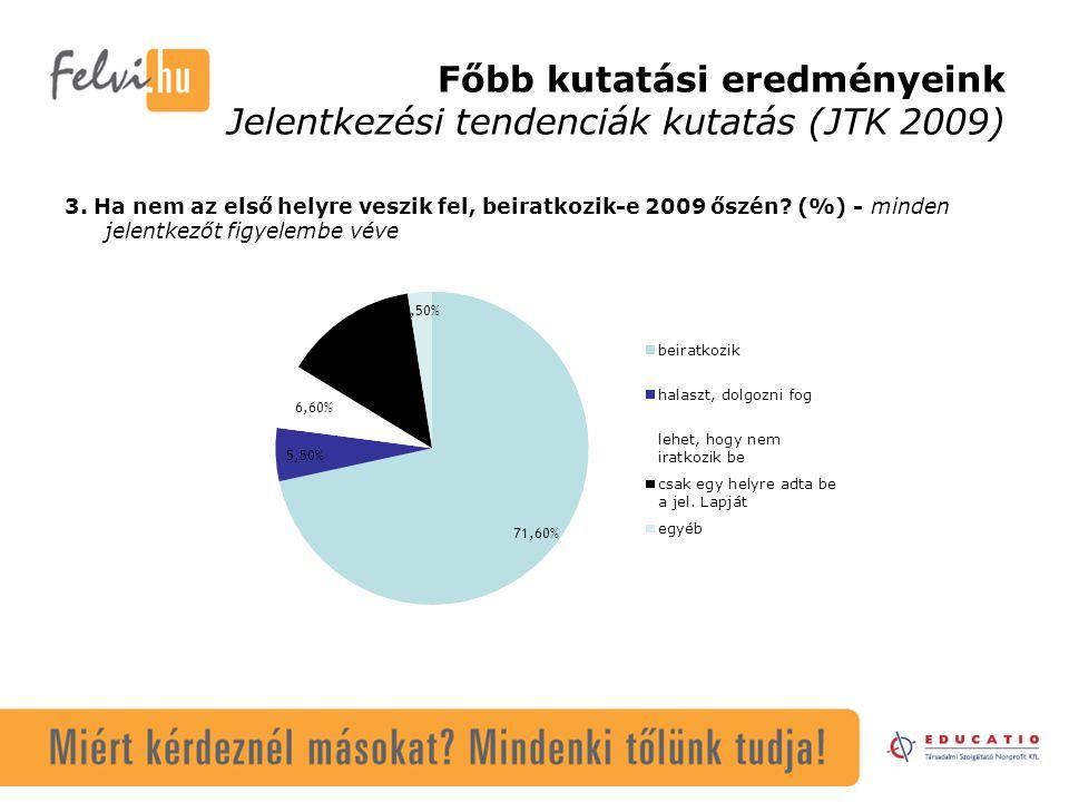 Főbb kutatási eredményeink Jelentkezési tendenciák kutatás (JTK 2009) 3. Ha nem az első helyre veszik fel, beiratkozik-e 2009 őszén? (%) - minden jele