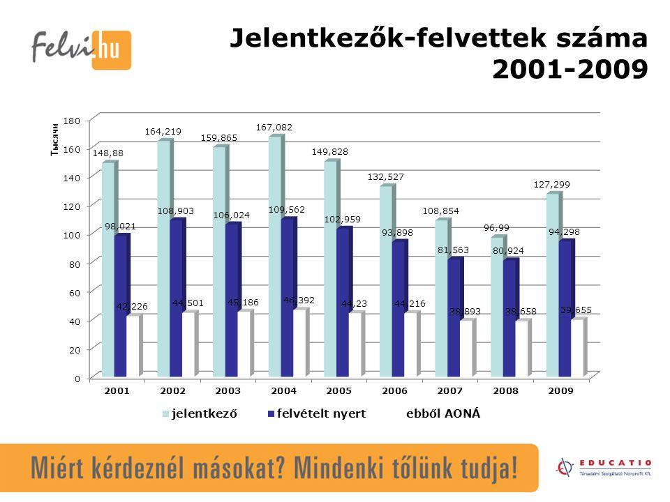 Regionalitás 2009 Első-helyes jelentkezések –Budapest: 60 927 fő (AONA=39 237 fő) –Vidék: 66 372 fő (AONA=35 342 fő) 5 nagy tudományegyetem jelentkezői: –ELTE: 12 930 fő (AONA=8155 fő) –DE: 9902 fő (AONA=6228 fő) –SZTE: 10 159 fő (AONA=5942 fő) –PTE: 8604 fő (AONA=4764 fő) –NYME: 4620 fő (AONA=2205 fő)