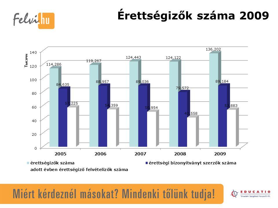 Jelentkezők száma és aránya az érettségi éve szerint 2005-2009 20052006200720082009 38,19%41,02%46,81%43,88%42,33% Adott évben érettségizettek aránya a jelentkezőkön belül