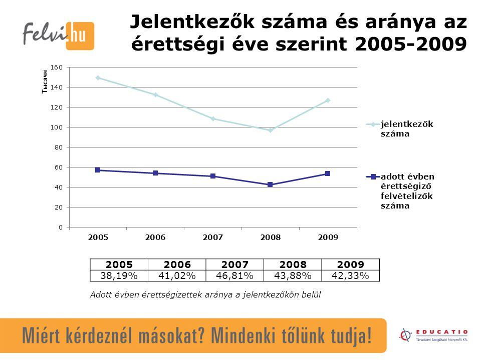 Jelentkezők száma és aránya az érettségi éve szerint 2005-2009 20052006200720082009 38,19%41,02%46,81%43,88%42,33% Adott évben érettségizettek aránya