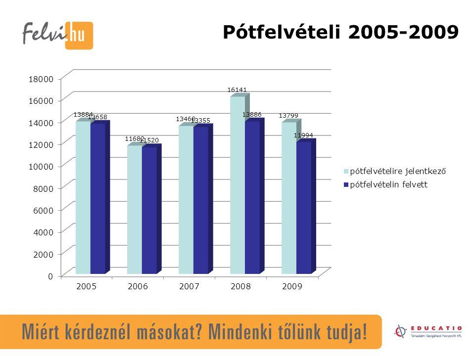 A felvételi statisztikák legfontosabb adatai 2009