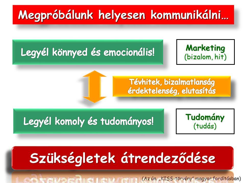 """Megpróbálunk helyesen kommunikálni… Marketing (bizalom, hit) Tudomány(tudás) (Az ún. """"KISS-törvény"""" magyar fordításban)"""