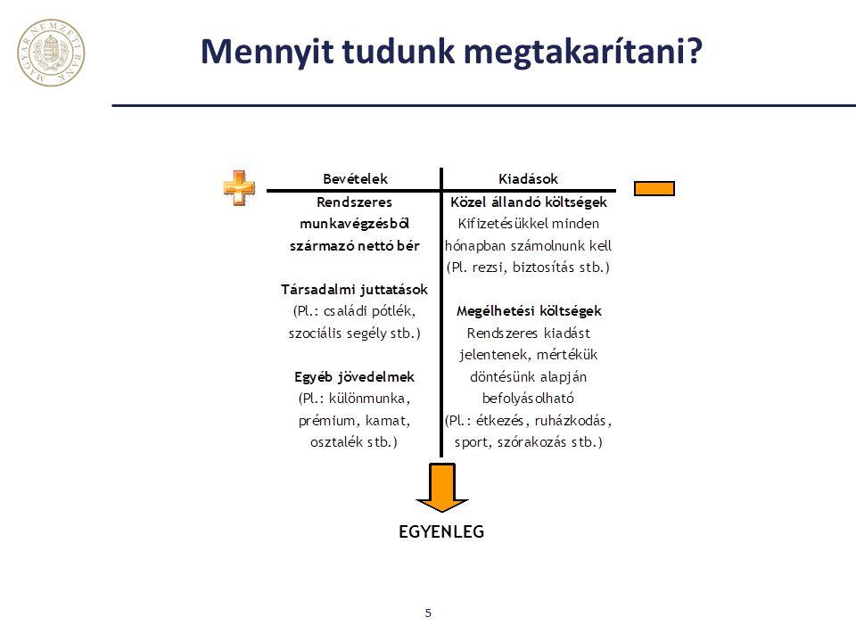 Befektetési egységhez kötött biztosítás (unit-linked) Előnyök: - biztosítási és befektetési forma ötvözete - a biztosítás befektetési összetétele egyedileg alakítható ki, időközben módosítható Hátrányok: - tőke és a hozam jellemzően nem garantált, jelentős ingadozások lehetségesek - magas díjak és jutalékok, bonyolult költségstruktúra - az első néhány évben a pénzünkhöz csak nagy veszteséggel férhetünk hozzá.