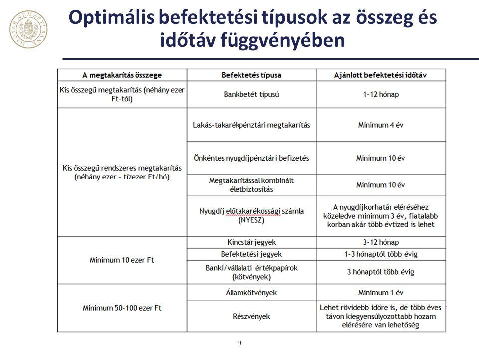 Optimális befektetési típusok az összeg és időtáv függvényében 9