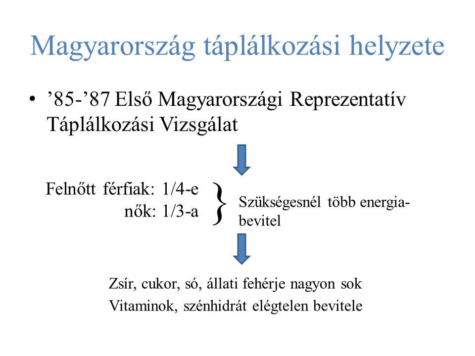 Magyarország táplálkozási helyzete '85-'87 Első Magyarországi Reprezentatív Táplálkozási Vizsgálat Felnőtt férfiak: 1/4-e nők: 1/3-a } Szükségesnél tö