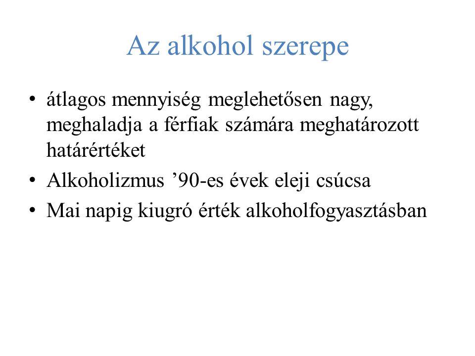 Az alkohol szerepe átlagos mennyiség meglehetősen nagy, meghaladja a férfiak számára meghatározott határértéket Alkoholizmus '90-es évek eleji csúcsa