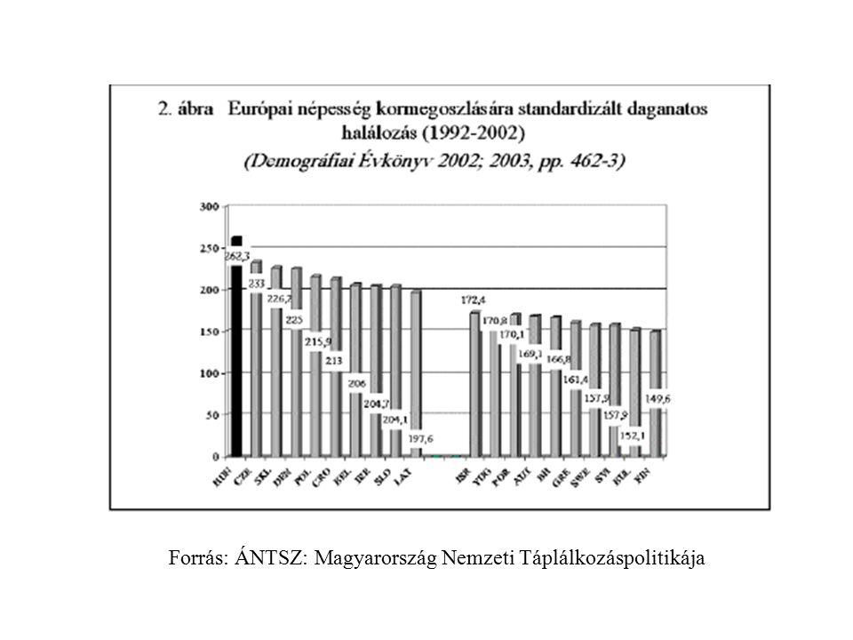 """Szív-és érrendszeri betegségek Becslés: Európában szív és érrendszeri megbetegedés 1/3-át okozza helytelen táplálkozás """"Finn példa : 3 évtizede kedvező változások táplálkozásban Összes zsír, telített zsír és só csökkentése"""