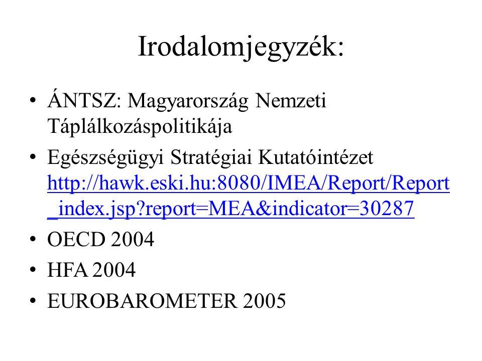 Irodalomjegyzék: ÁNTSZ: Magyarország Nemzeti Táplálkozáspolitikája Egészségügyi Stratégiai Kutatóintézet http://hawk.eski.hu:8080/IMEA/Report/Report _