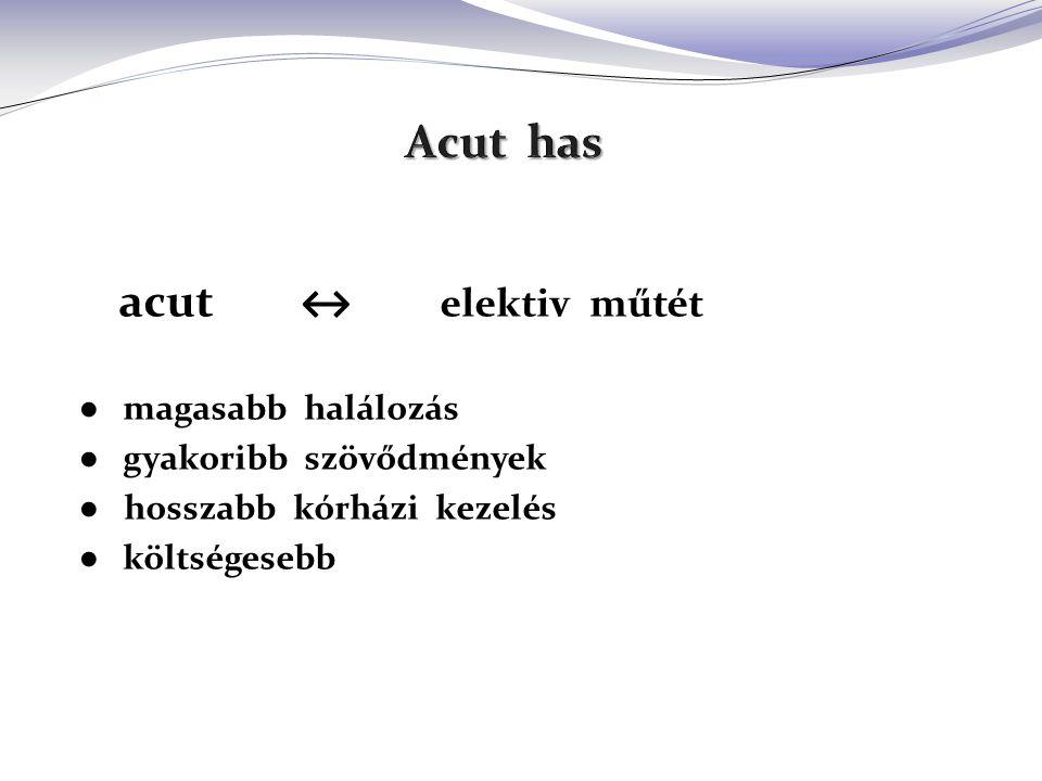 acut ↔ elektiv műtét ● magasabb halálozás ● gyakoribb szövődmények ● hosszabb kórházi kezelés ● költségesebb