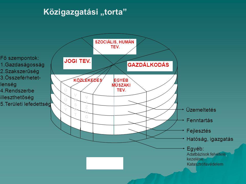 4 Hatalommegosztás a magyar államszervezetben közigazgatási nézőpontból ORSZÁGGYŰLÉS KORMÁNY ÉS AZ ÁLLAMIGAZGATÁS ALKOTMÁNYBÍRÓSÁG BÍRÓSÁGOK HELYI ÖNKORMÁNYZATOK ÜGYÉSZSÉG KÖZTÁRSASÁGI ELNÖK