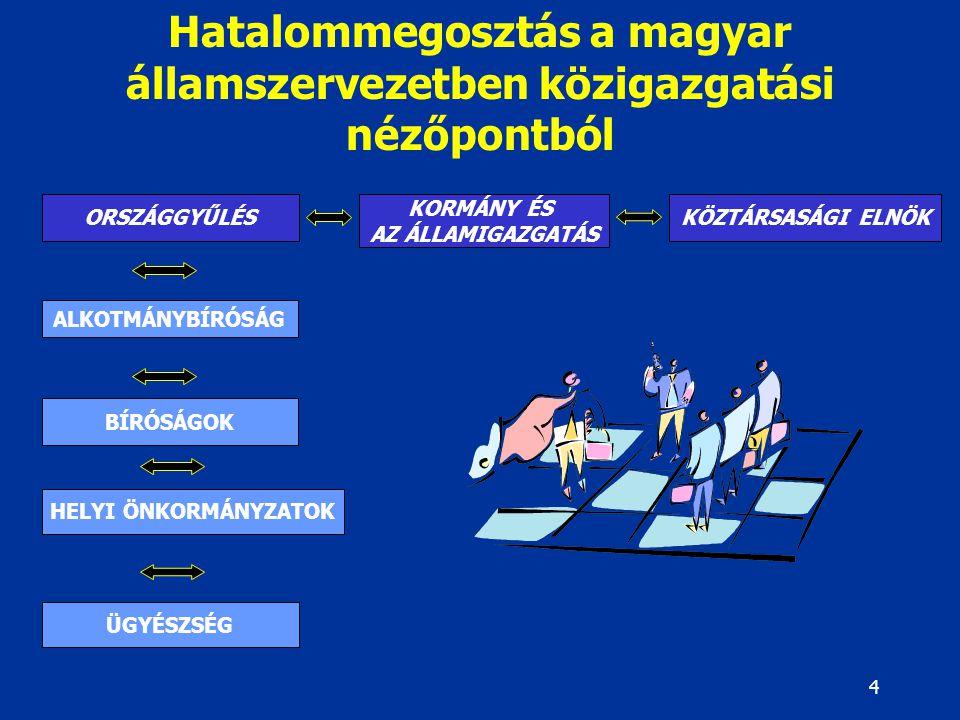 4 Hatalommegosztás a magyar államszervezetben közigazgatási nézőpontból ORSZÁGGYŰLÉS KORMÁNY ÉS AZ ÁLLAMIGAZGATÁS ALKOTMÁNYBÍRÓSÁG BÍRÓSÁGOK HELYI ÖNK
