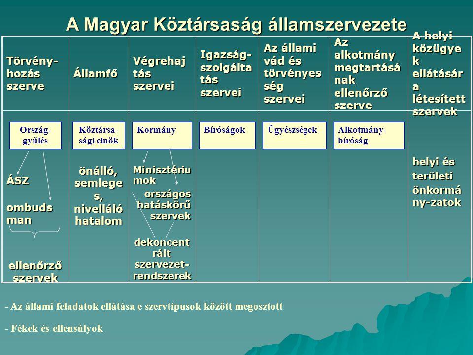 A Magyar Köztársaság államszervezete helyi és területi önkormá ny-zatok Minisztériu mok országos hatáskörű szervek dekoncent rált szervezet- rendszere