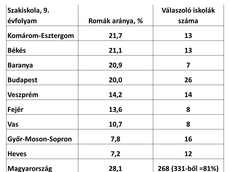 Szakiskola, 9. évfolyamRomák aránya, % Válaszoló iskolák száma Komárom-Esztergom21,713 Békés21,113 Baranya20,97 Budapest20,026 Veszprém14,214 Fejér13,