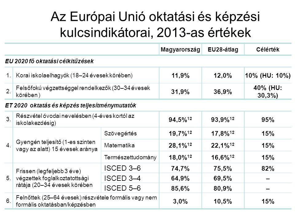 MagyarországEU28-átlagCélérték EU 2020 fő oktatási célkitűzések 1.Korai iskolaelhagyók (18–24 évesek körében) 11,9%12,0%10% (HU: 10%) 2.