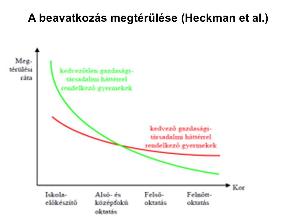 A beavatkozás megtérülése (Heckman et al.)